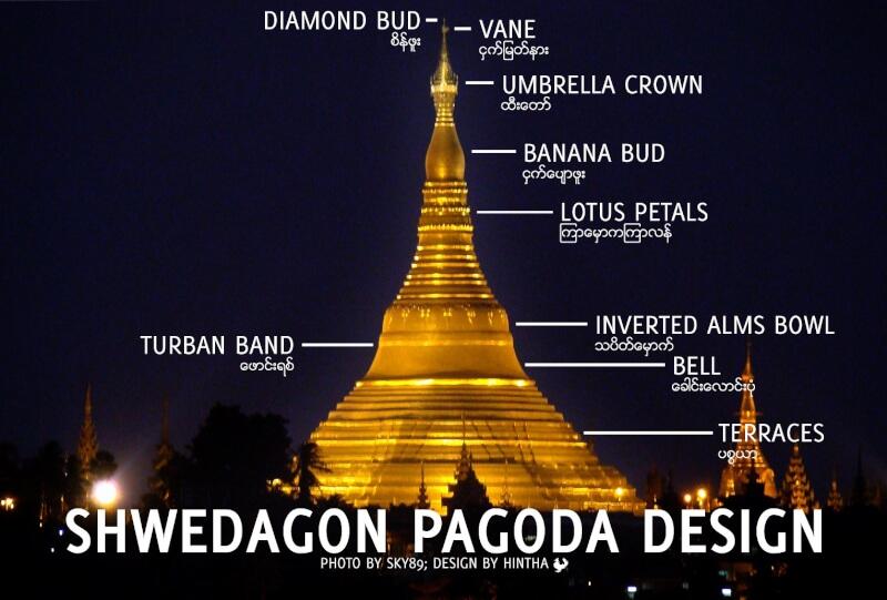 シュエダゴンパゴダ